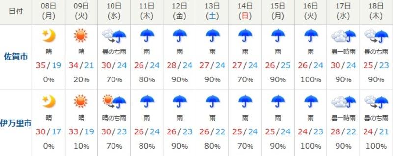 田町 天気 有